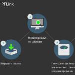 Схема работы PFLink